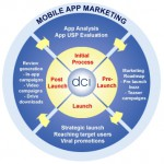 Be every mobile advertising reviews as well as the settle on highest quality ability APPadvertising-Reviews.com